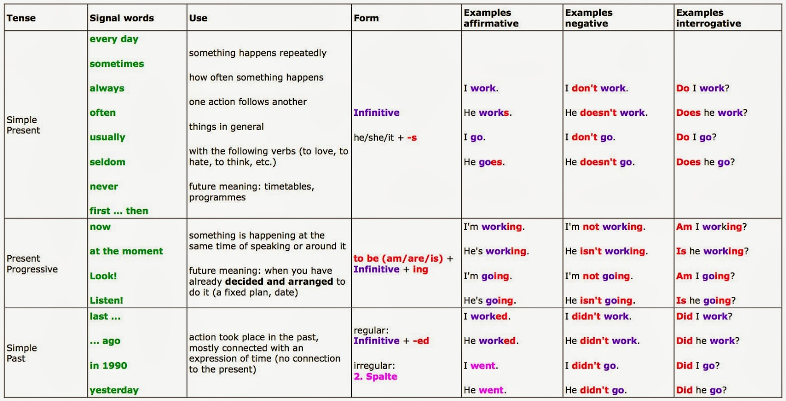 English! : Signal words for tenses  English! : Sign...