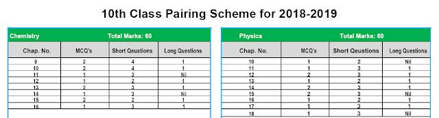 Pairing Scheme 10th Class 2019-20 BISE Sargodha & All Punjab Boards   BISE Sargodha