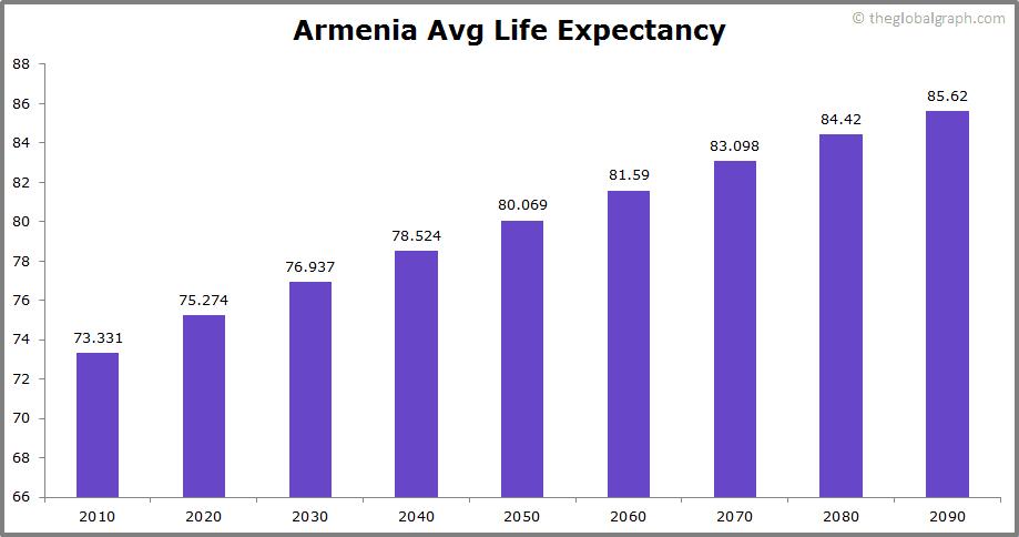 Armenia  Avg Life Expectancy