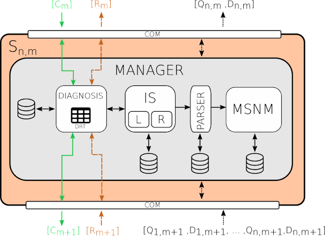 MSNM-S - Multivariate Statistical Network Monitoring-Sensor