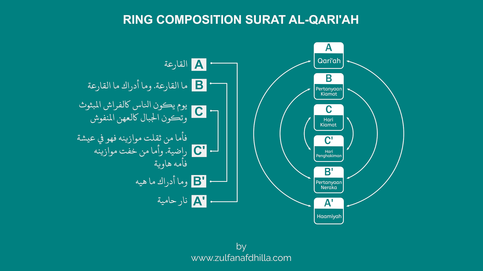 Keajaiban Komposisi Cincin Dalam Surah Al Qariah Kehebatan