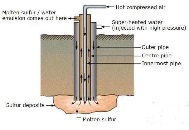 Proses Frasch pengambilan sulfur belerang dalam tanah dan digunakan untuk pembuatan asam sulfat