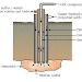 Pembuatan Asam Sulfat dengan Proses Kontak