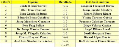 Ronda 3 del campeonato de Catalunya por equipos de 1962