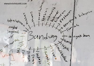 Mind mapping tentang Bandung