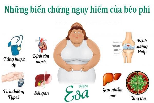 Những nguyên nhân gây ra tình trạng béo phì ở nữ giới phổ biến nhất.