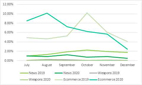 PH kids interest to Ecommerce, weapons, and news on Q3 and Q4 of 2019 and 2020