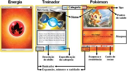 Tipos de Cartas Pokémon TCG