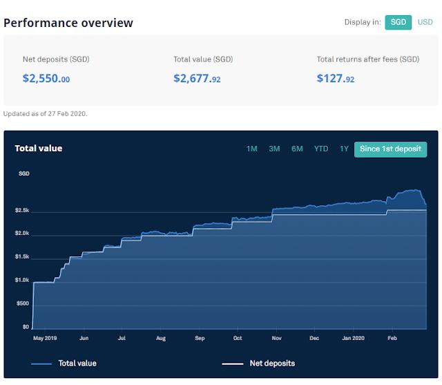 Portfolio Update, Investing, Review, Personal Finance, Stock Market