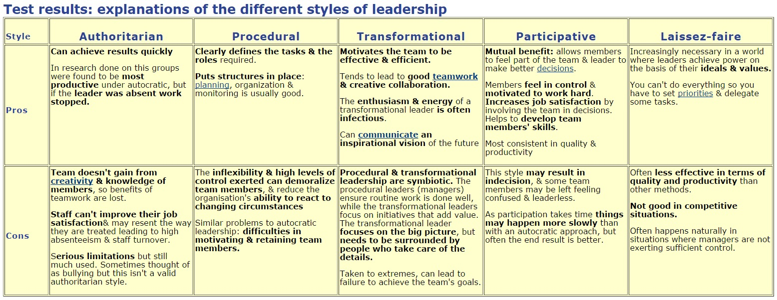 leadership style laissez faire style laid back approach There are three basic styles of leadership decision-making: authoritarian, democratic, and laissez-faire authoritarian leaders make decisions on their own with no input from group members.