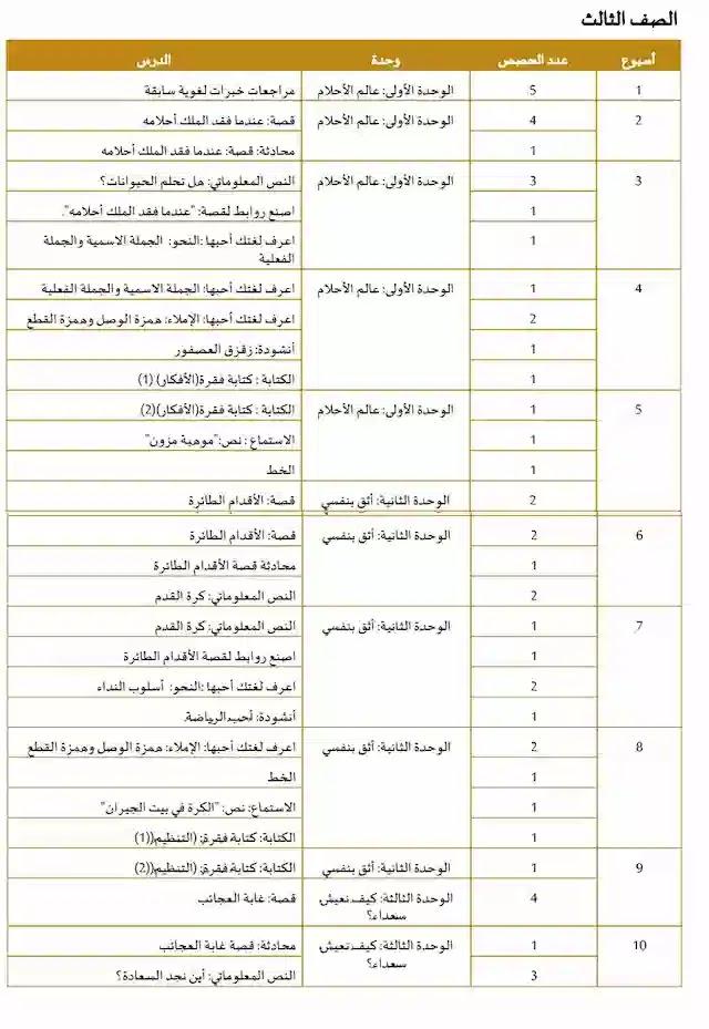 خطة منهج العربى الصف الثالث الامارات الفصل الاول2020