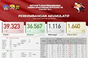 Selama Pandemi di Bali Tercatat Sudah 39.323 Kasus Covid-19