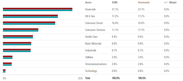Vanguard FTSE 100 UCITS ETF sector composition