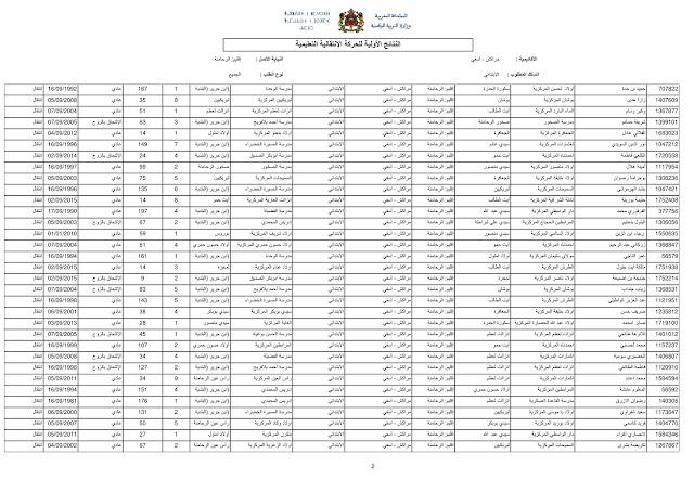 نتائج الحركة الانتقالية المحلية بمديرية إقليم الرحامنة 2017