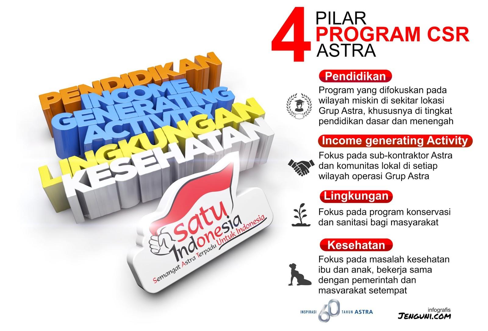 4 Pilar CSR Astra