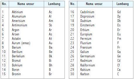 Unsur-unsur yang umum dikenali