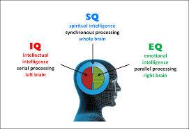 Pengertian IQ, EQ, SQ, AQ, Dan ESQ - Ainnonymous