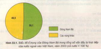 TẠI SAO Đông Nam Bộ có giá trị sản xuất công nghiệp lớn nhất cả nước