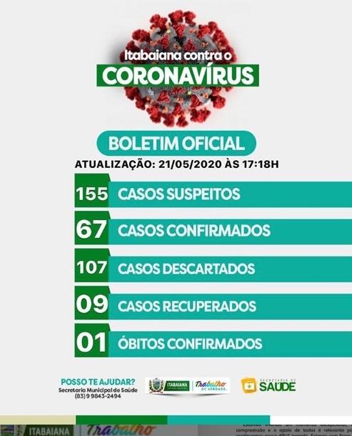 BOLETIM CORONA-VÍRUS (Itabaiana): Fique informado sobre atualizações em sua cidade. (21/05/2020).