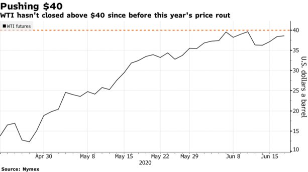 Oil Pares Decline With Markets Shrugging Off New Virus Wave - Bloomberg