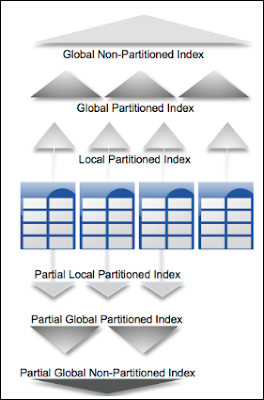 Oracle Database 12c: What's New in Partitioning?