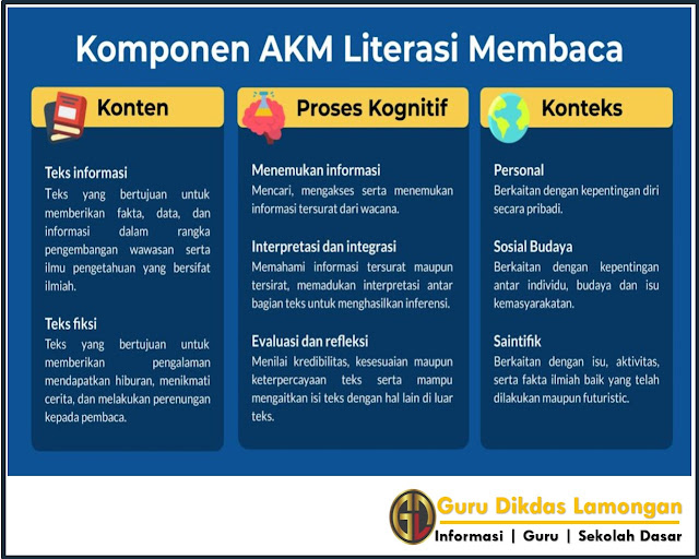 Mengenal Asesmen Kompetensi Minimum Literasi Membaca