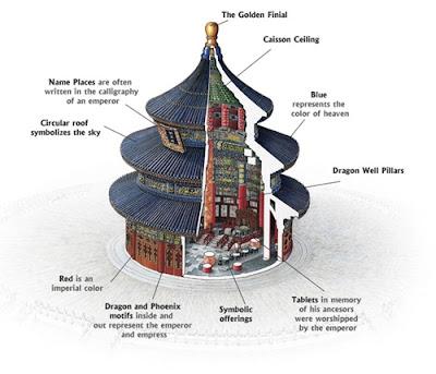 หอสักการะฟ้าเทียนถาน (Temple of Heaven)