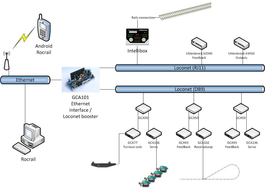 Loconet Dcc Wiring Diagram - Diagrams Catalogue on