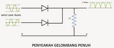 Dioda Bridge Gelombang Penuh (Bridge Rectifier) dan (Full Wave Rectifier)