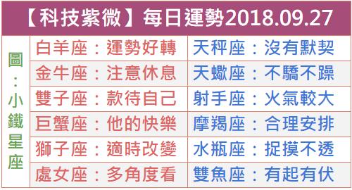 【科技紫微】每日運勢2018.09.27