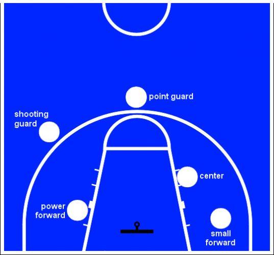 Posisi Pemain Basket beserta Penjelasan & Tugasnya (Lengkap)