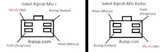 Jalur Soket Kiprok Mio J & Mio Karbu
