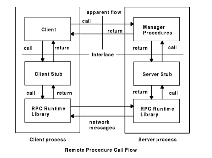 Mekanisme Remote Procedure Call Ibnu Purmama