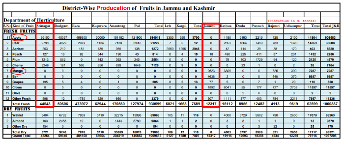 Distrit wise production of Fruits in Jammu and Kashmir