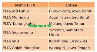 Nama PLTA Dan Lokasi www.simplenews.me
