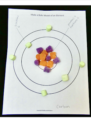 Model of an element, electrons, molecules, and protons