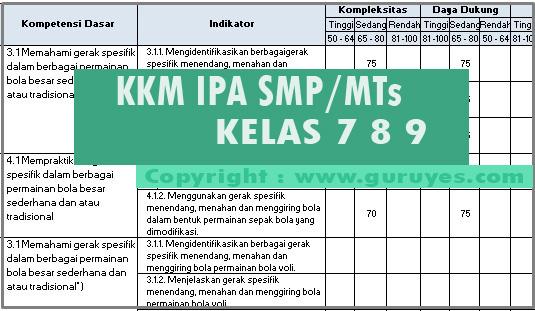 Download KKM IPA Kelas 7 8 9 SMP Revisi Terbaru K13
