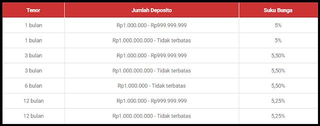 Bunga Tabungan Deposito Bank DKI