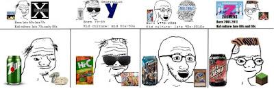 Generation XYMZ