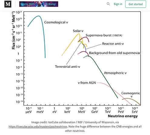 Energy spectrum shows how relic neutrinos are differentiated from others (Source: Ethan Seigel, It Starts with a Bang)
