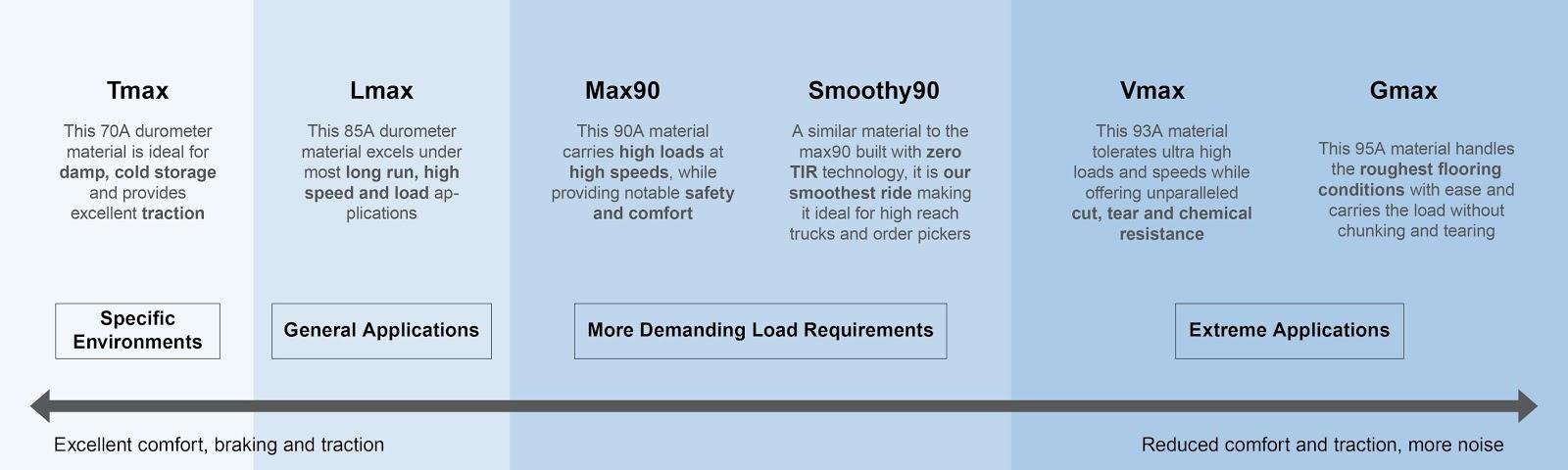 range of properties, polyurethane tires