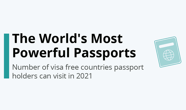 Passports that don't require a visa for some countries