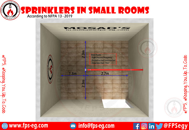 Sprinkler Distribution in Small Rooms According to NFPA 13