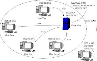host.txt pada dns, pengertian fungsi cara kerja dns