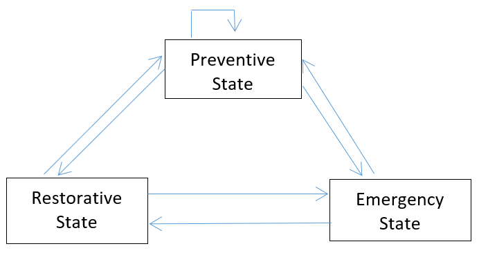 Dyliacco's classification Power System Security
