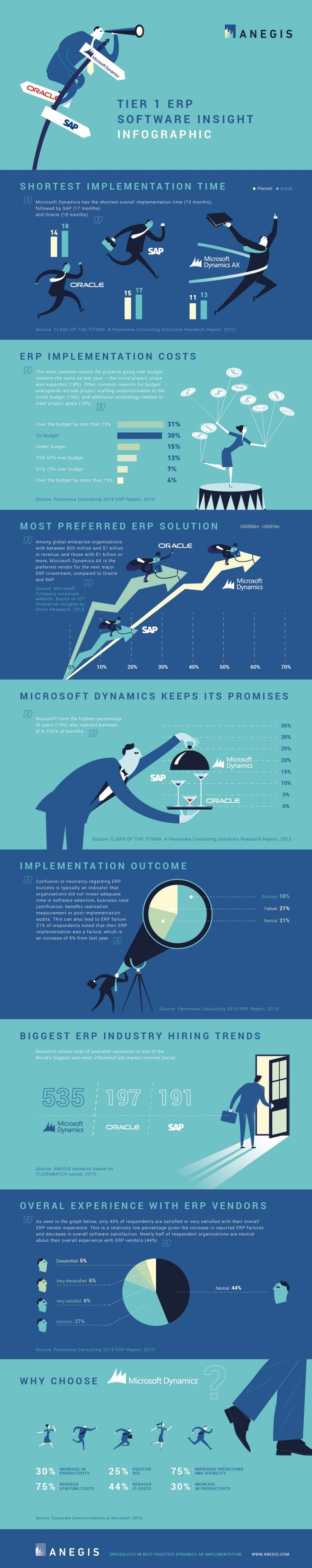 Tier 1 ERP Software insight #infographic