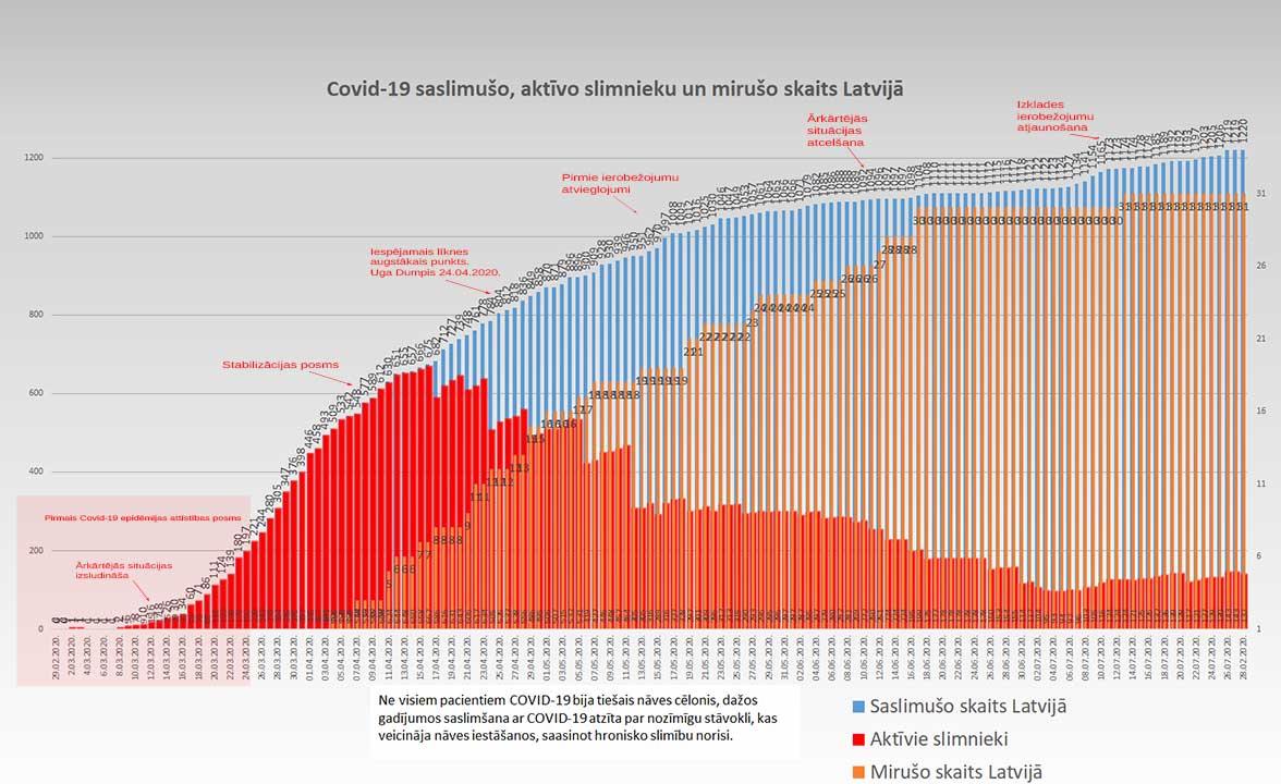 Grafiks ar Covid-19 saslimušo un mirušo skaitu valstī 28.07.2020.