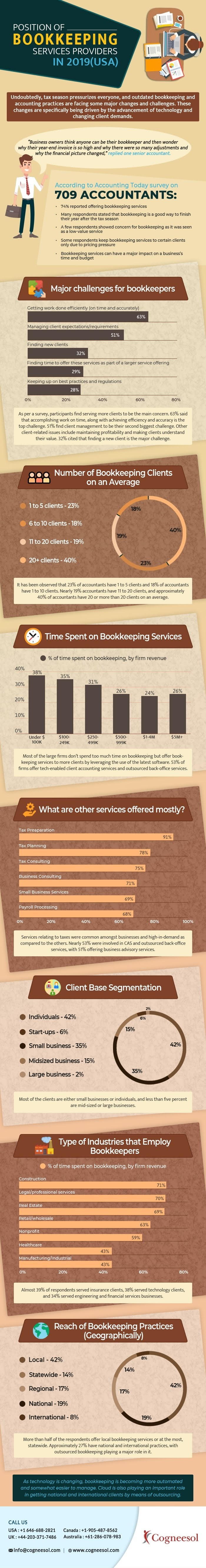 Position of Bookkeeping Services Providers in 2019 #infographic