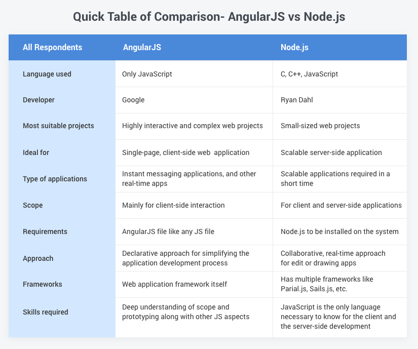 Node JS Vs AngularJS Quick Table Comparison