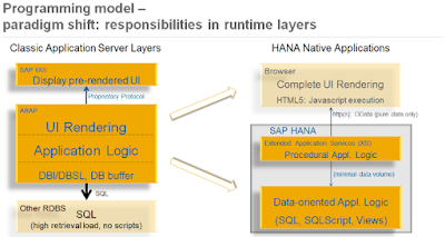 SAP HANA Certifications Material